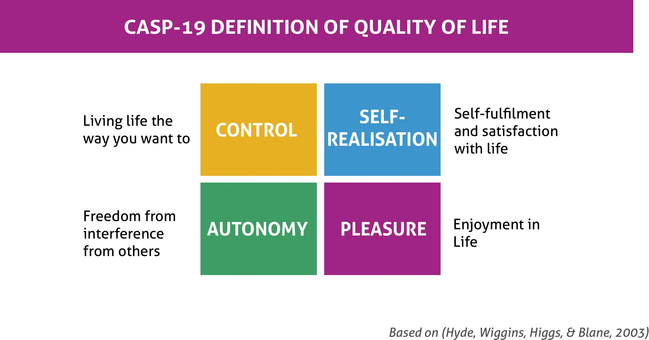 exploring quality of life - strategies for successful ageing